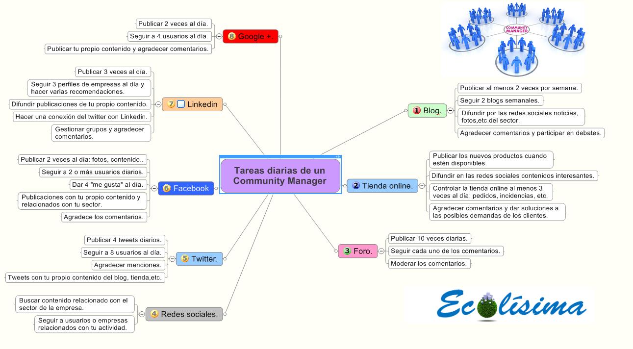 Mapa tareas de un Comunity Manager.