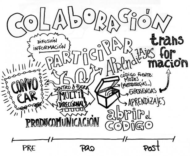 www.colaborabora.org