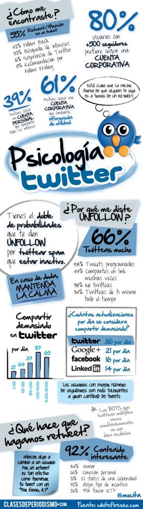 Twitter y su psicología