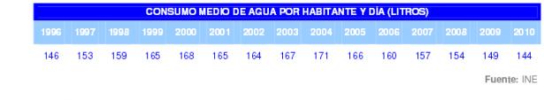 Consumo de agua España
