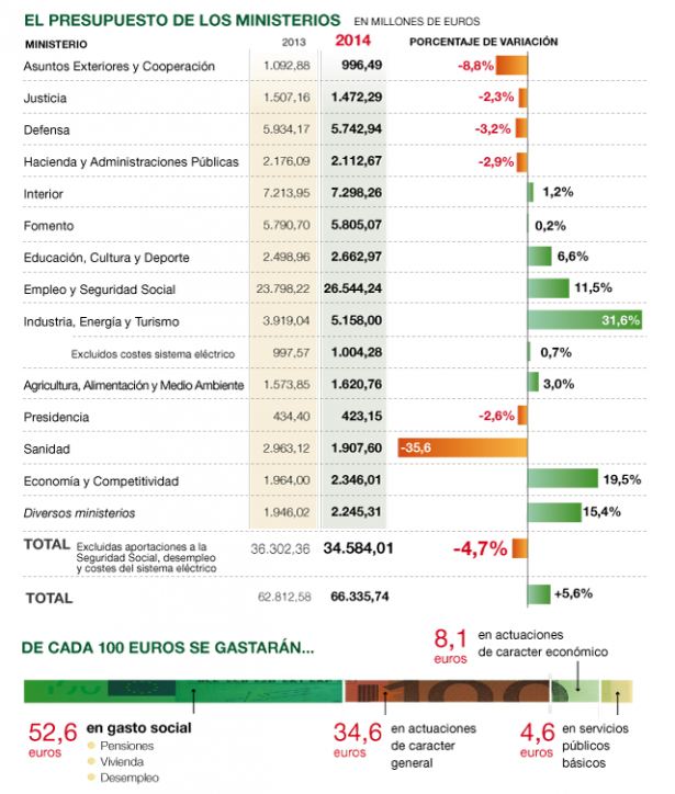 Presupuestos 2013-2014