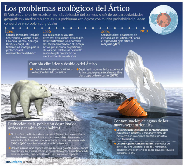 Problemas ecológico Artico