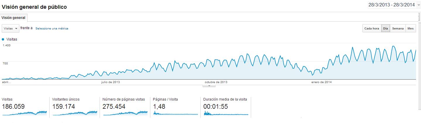 Estadísticas de visitantes al blog de ecolísima